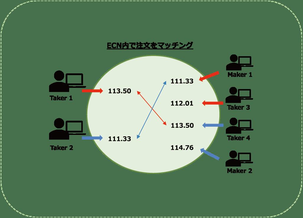 ECNマッチングエンジン