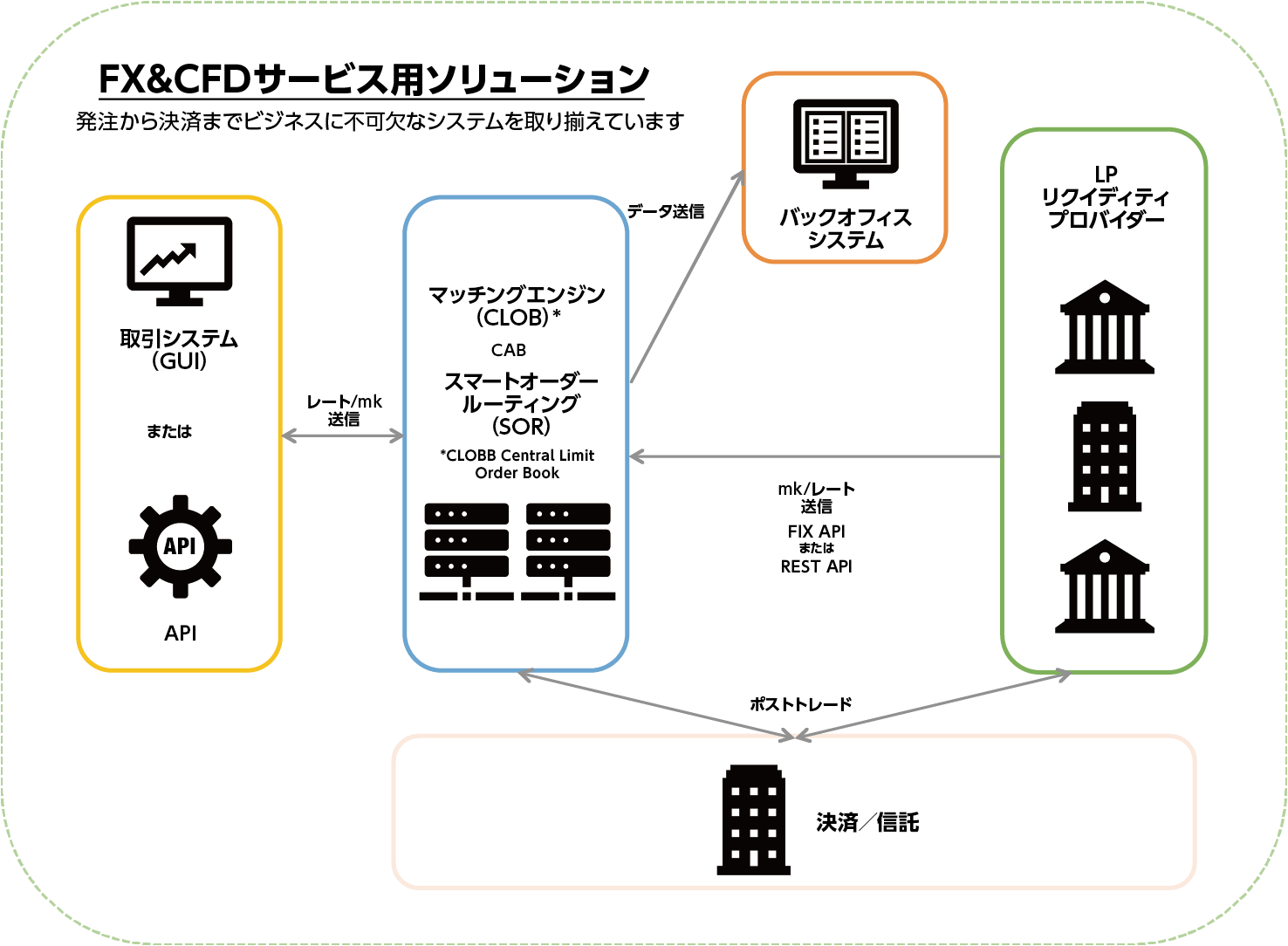 FX&CFDサービス用ソリューション
